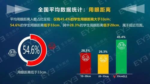 中国青少年用眼距离