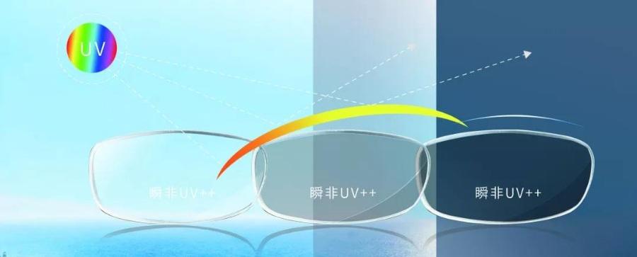 康耐特瞬非uv++双面膜层变色镜片小评测